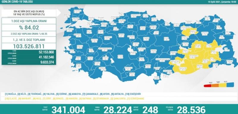 15 Eylül Türkiye'nin koronavirüs tablosu