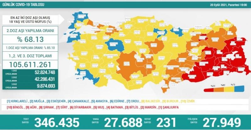 20 Eylül Türkiye'nin koronavirüs tablosu