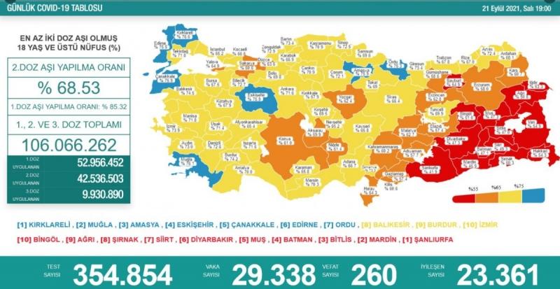 21 Eylül Türkiye'nin koronavirüs tablosu