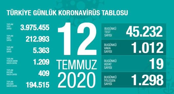 Bakan Koca koronavirüste son rakamları açıkladı!