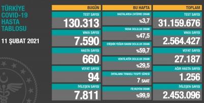 11 Şubat Türkiye'de koronavirüste son durum
