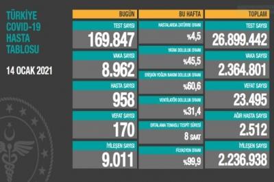 14 Ocak Türkiye'de koronavirüs tablosu