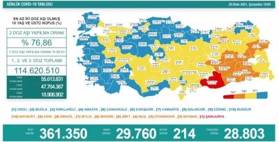 20 Ekim Türkiye'nin koronavirüs tablosu