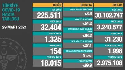 29 Mart Türkiye'nin koranavirüs tablosu