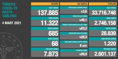 4 Mart Türkiye'de koronavirüs tablosu