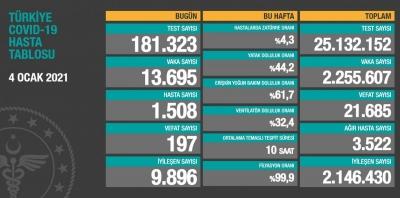 4 Ocak Türkiye'de koronavirüs raporu