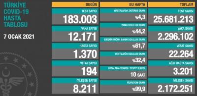 7 Ocak Türkiye'de koronavirüs tablosu