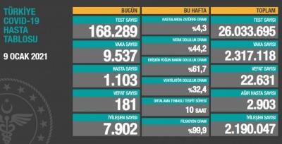 9 Ocak Türkiye'de koronavirüste son durum