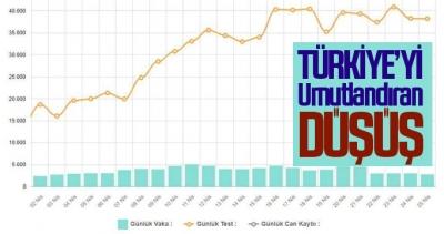 Türkiye'yi umutlandıran düşüş